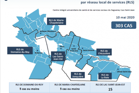 Deux nouveaux cas à Chicoutimi : situation stable dans la région