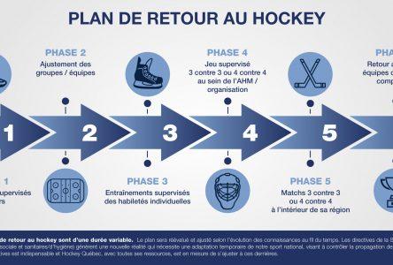Hockey Québec dévoile le plan de retour au jeu